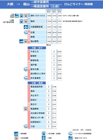 時刻表:大阪・大阪空港~福山・府中・尾道行